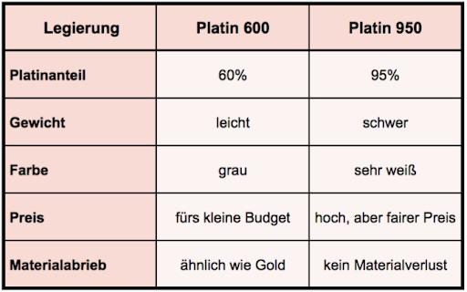 Platinlegierungen im Vergleich 600er vs 950 Platin