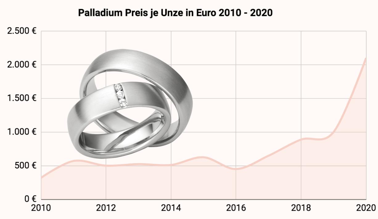 Palladium Preisentwicklung in den letzten 10 Jahren