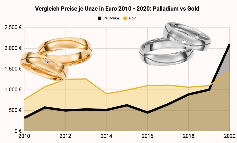 Vergleich Preise Gold Palladium in den letzten 10 Jahren