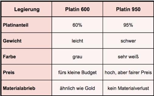 Platin-600-oder-950-Platin